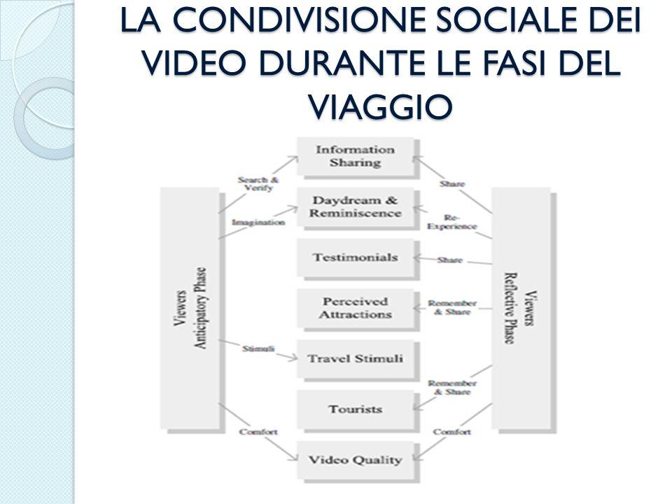 LA CONDIVISIONE SOCIALE DEI VIDEO DURANTE LE FASI DEL VIAGGIO