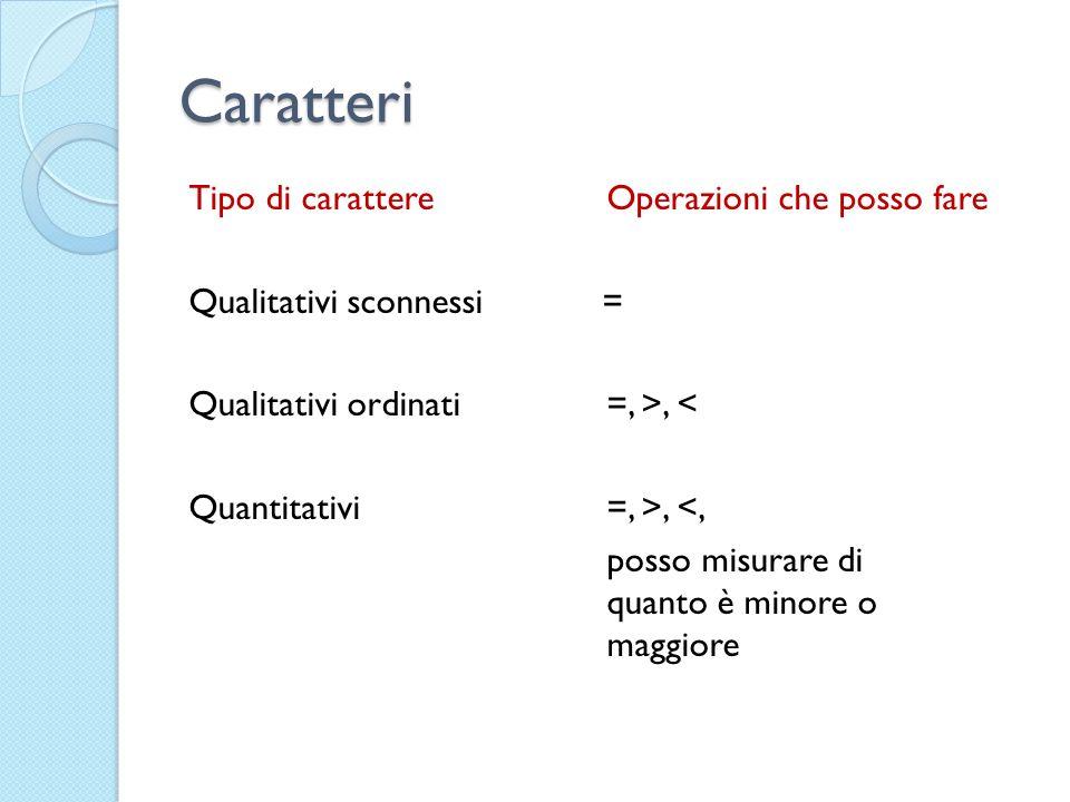 Caratteri Tipo di carattereOperazioni che posso fare Qualitativi sconnessi = Qualitativi ordinati=, >, < Quantitativi =, >, <, posso misurare di quant