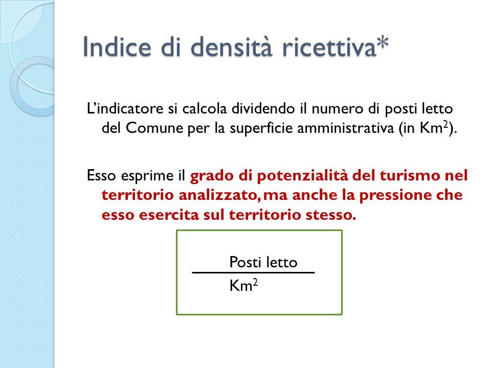 Indice di densità ricettiva* Lindicatore si calcola dividendo il numero di posti letto del Comune per la superficie amministrativa (in Km 2 ). Esso es