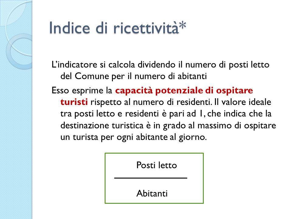 Indice di ricettività* Lindicatore si calcola dividendo il numero di posti letto del Comune per il numero di abitanti Esso esprime la capacità potenzi