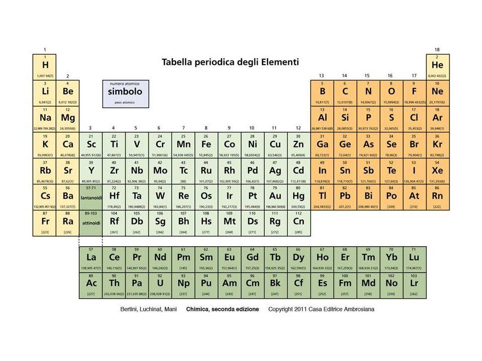Gli elementi chimici possono essere classificati in: metalli, che vengono largamente utilizzati, e che ci sono particolarmente familiari non metalli, che hanno notevoli applicazioni in molti settori che interessano la nostra vita quotidiana semimetalli (anfoteri), che sono adatti ad applicazioni nel campo della microelettronica.