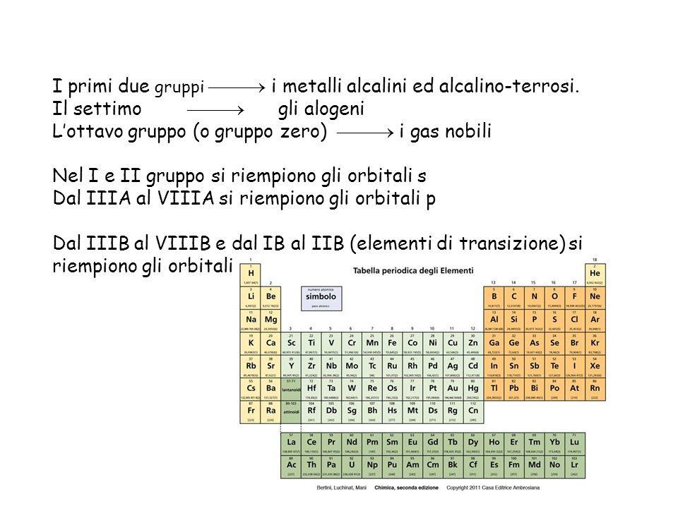 I primi due gruppi i metalli alcalini ed alcalino-terrosi. Il settimo gli alogeni Lottavo gruppo (o gruppo zero) i gas nobili Nel I e II gruppo si rie