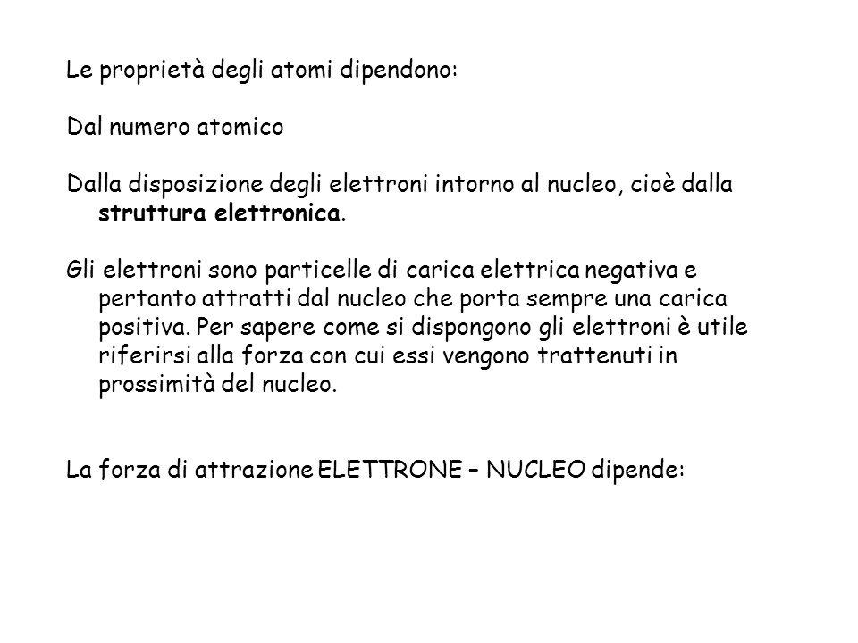 Dalla distanza tra il nucleo e ciascun elettrone: se questa distanza aumenta, la forza di attrazione del nucleo sullelettrone diminuisce Distanza forza di attrazione Dalla carica del nucleo, cioè dal numero di protoni: aumentando il numero atomico (Z) aumenta la forza di attrazione tra il nucleo e ciascun elettrone Zforza di attrazione