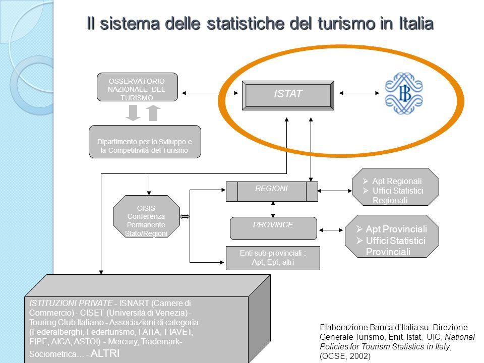 Il sistema delle statistiche del turismo in Italia ISTAT REGIONI Dipartimento per lo Sviluppo e la Competitività del Turismo PROVINCE Enti sub-provinc