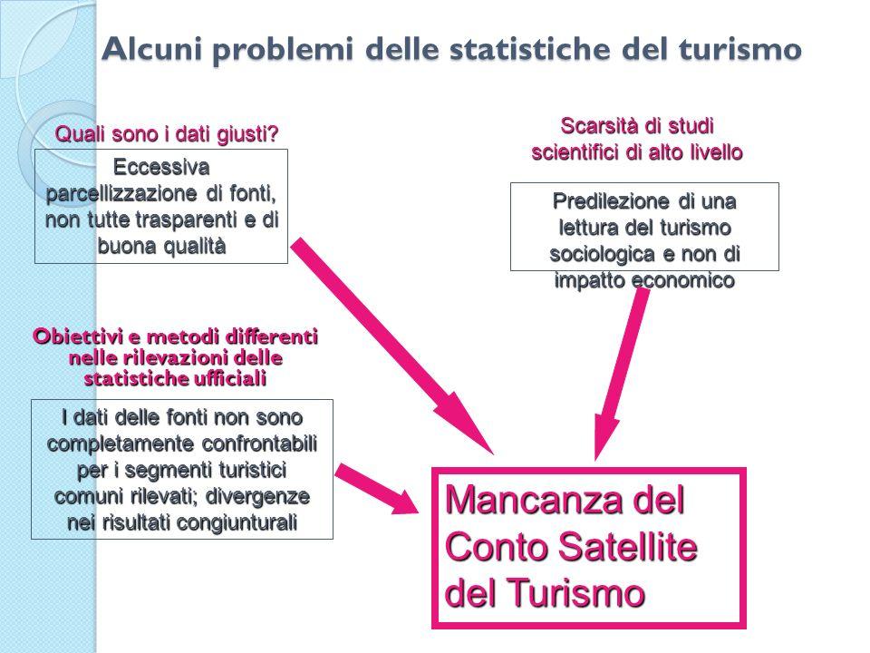 Alcuni problemi delle statistiche del turismo Obiettivi e metodi differenti nelle rilevazioni delle statistiche ufficiali Quali sono i dati giusti? Ec