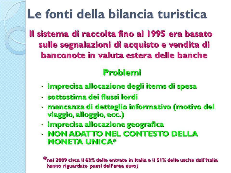 Le fonti della bilancia turistica Il sistema di raccolta fino al 1995 era basato sulle segnalazioni di acquisto e vendita di banconote in valuta ester
