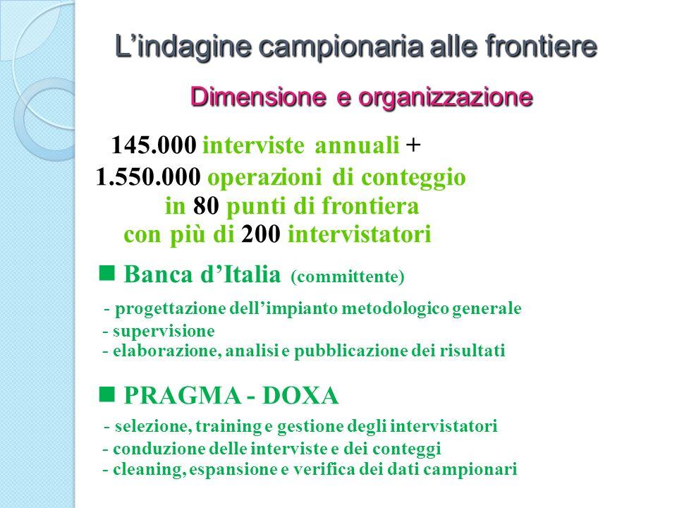 145.000 interviste annuali + 1.550.000 operazioni di conteggio in 80 punti di frontiera con più di 200 intervistatori Banca dItalia (committente) - pr