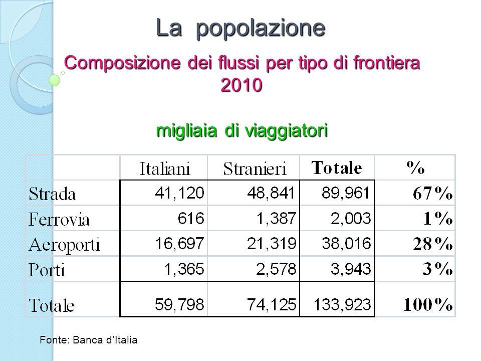 La popolazione Composizione dei flussi per tipo di frontiera 2010 migliaia di viaggiatori Fonte: Banca dItalia