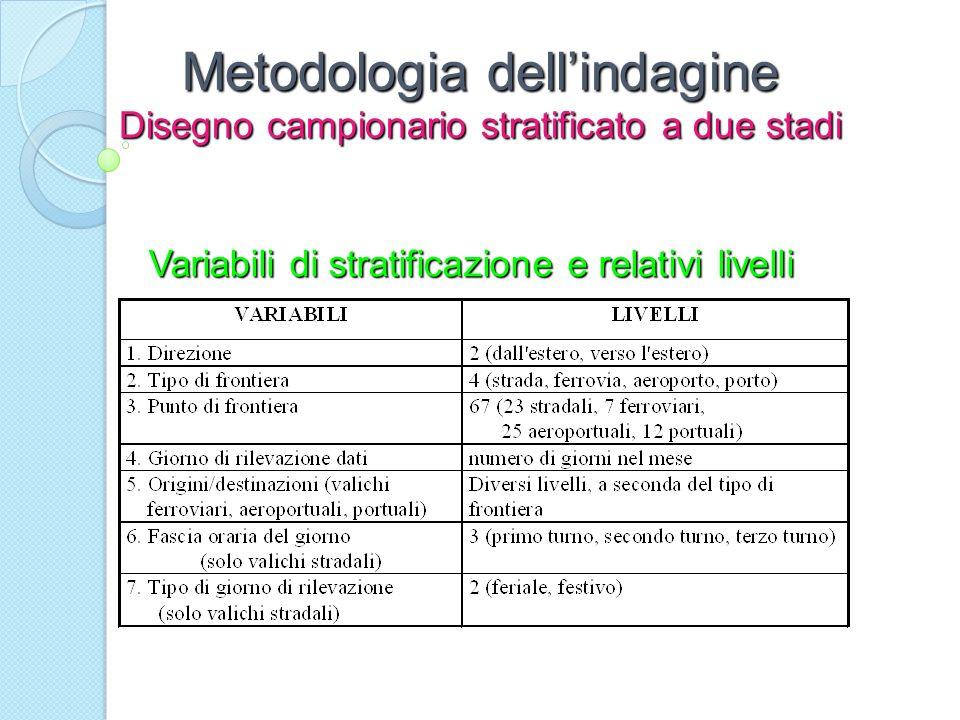 Metodologia dellindagine Disegno campionario stratificato a due stadi Variabili di stratificazione e relativi livelli