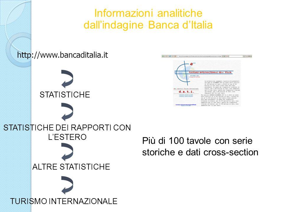 Informazioni analitiche dallindagine Banca dItalia http://www.bancaditalia.it STATISTICHE STATISTICHE DEI RAPPORTI CON LESTERO TURISMO INTERNAZIONALE