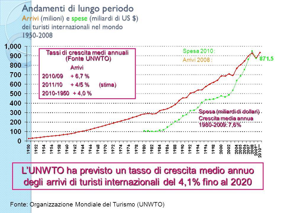 Arrivi 2008 : Spesa 2010 : Andamenti di lungo periodo Arrivi (milioni) e spese (miliardi di US $) dei turisti internazionali nel mondo 1950-2008 Fonte