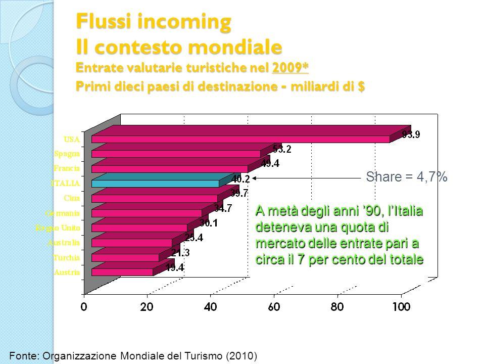 Flussi incoming Il contesto mondiale Entrate valutarie turistiche nel 2009* Primi dieci paesi di destinazione - miliardi di $ Fonte: Organizzazione Mo
