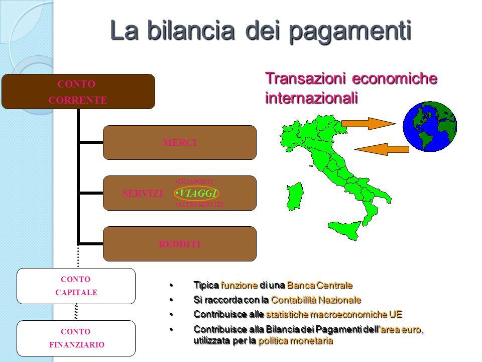 La bilancia dei pagamenti Tipica funzione di una Banca CentraleTipica funzione di una Banca Centrale Si raccorda con la Contabilità NazionaleSi raccor