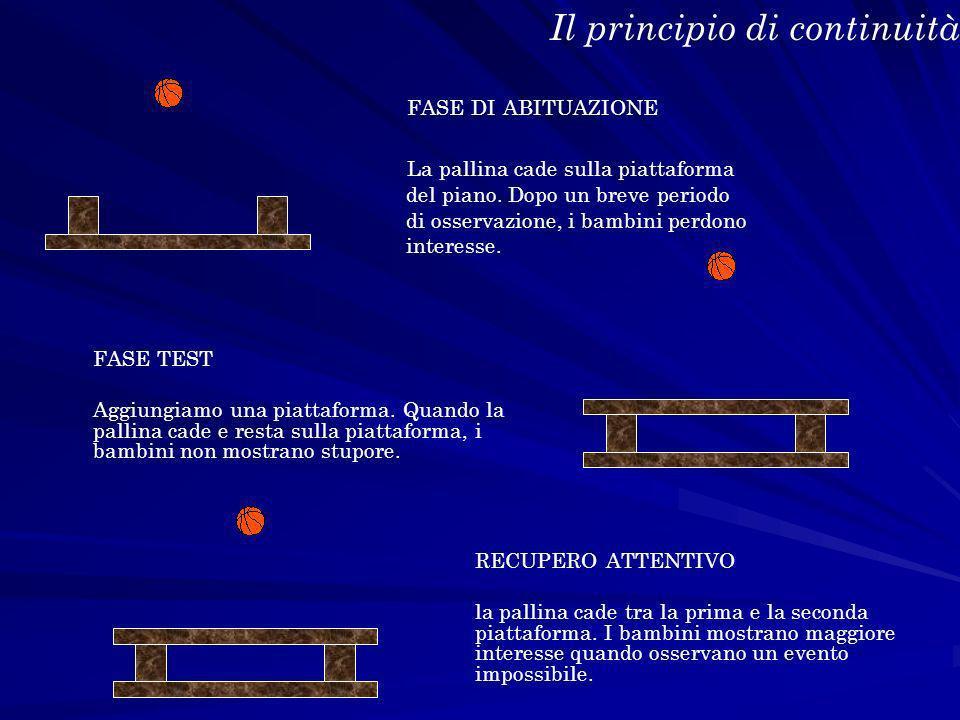 Il principio di continuità FASE DI ABITUAZIONE La pallina cade sulla piattaforma del piano. Dopo un breve periodo di osservazione, i bambini perdono i