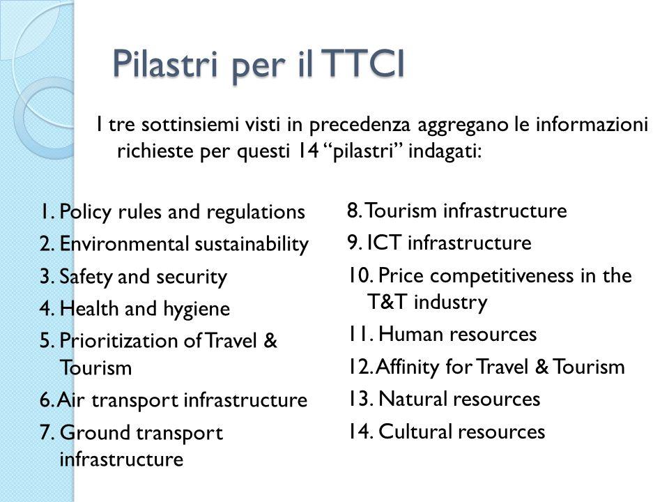 Pilastri per il TTCI I tre sottinsiemi visti in precedenza aggregano le informazioni richieste per questi 14 pilastri indagati: 8.