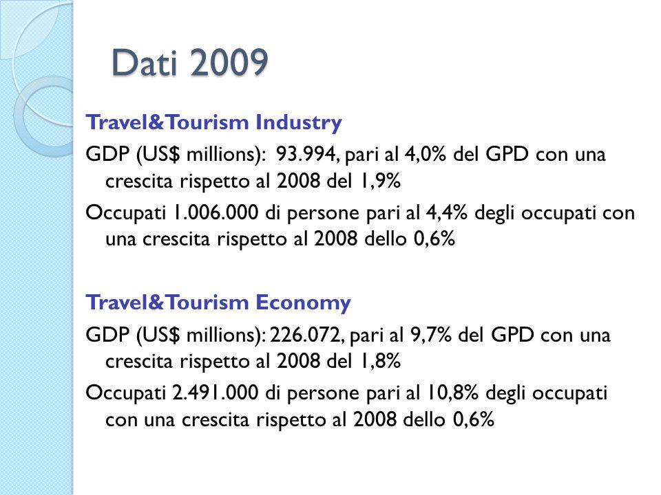 Dati 2009 Travel&Tourism Industry GDP (US$ millions): 93.994, pari al 4,0% del GPD con una crescita rispetto al 2008 del 1,9% Occupati 1.006.000 di persone pari al 4,4% degli occupati con una crescita rispetto al 2008 dello 0,6% Travel&Tourism Economy GDP (US$ millions): 226.072, pari al 9,7% del GPD con una crescita rispetto al 2008 del 1,8% Occupati 2.491.000 di persone pari al 10,8% degli occupati con una crescita rispetto al 2008 dello 0,6%
