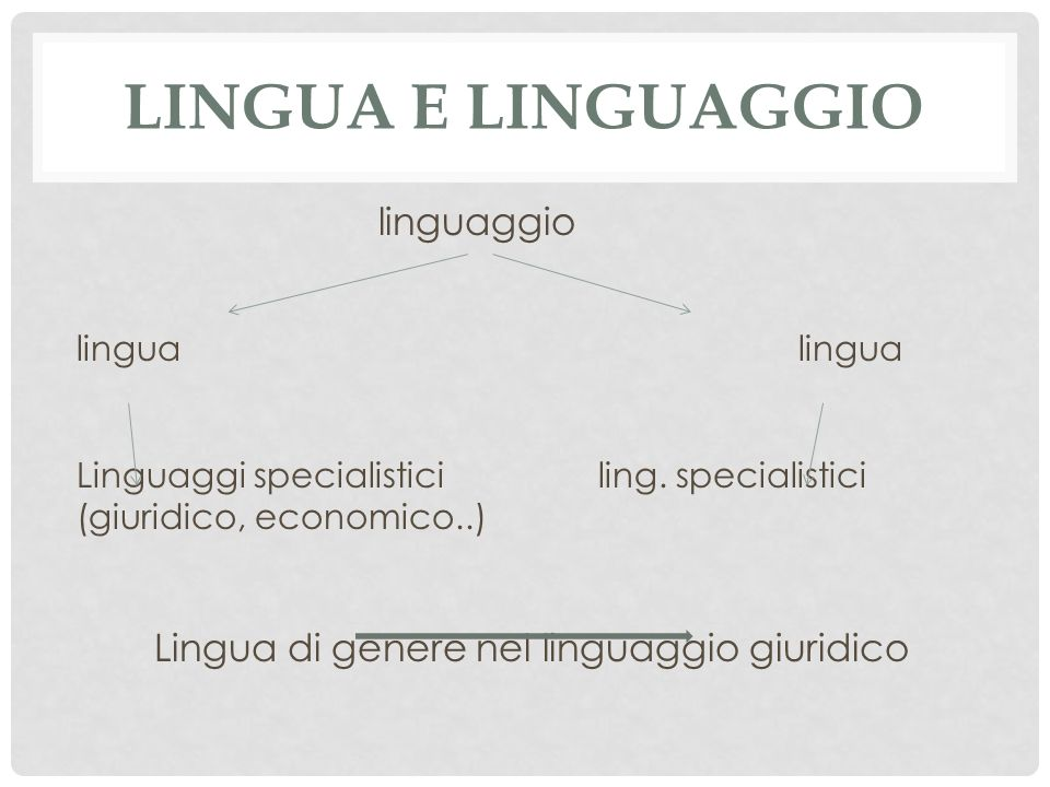 LINGUA E LINGUAGGIO linguaggio lingua Linguaggi specialistici ling.
