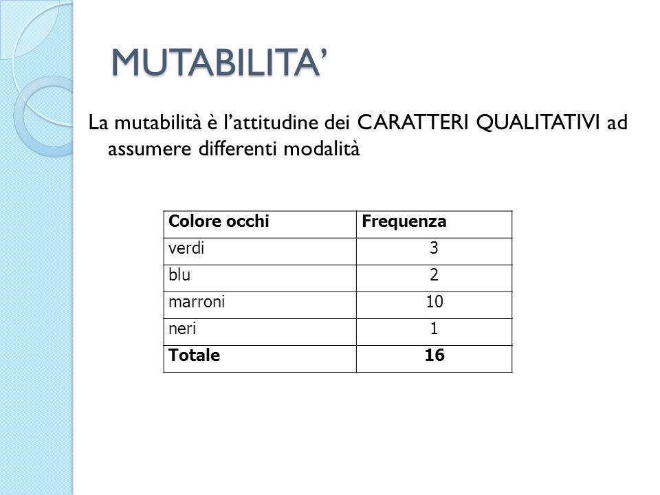 MUTABILITA La mutabilità è lattitudine dei CARATTERI QUALITATIVI ad assumere differenti modalità Colore occhiFrequenza verdi3 blu2 marroni10 neri1 Totale16