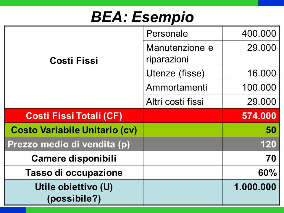 BEA: Esempio Costi Fissi Personale400.000 Manutenzione e riparazioni 29.000 Utenze (fisse)16.000 Ammortamenti100.000 Altri costi fissi29.000 Costi Fis