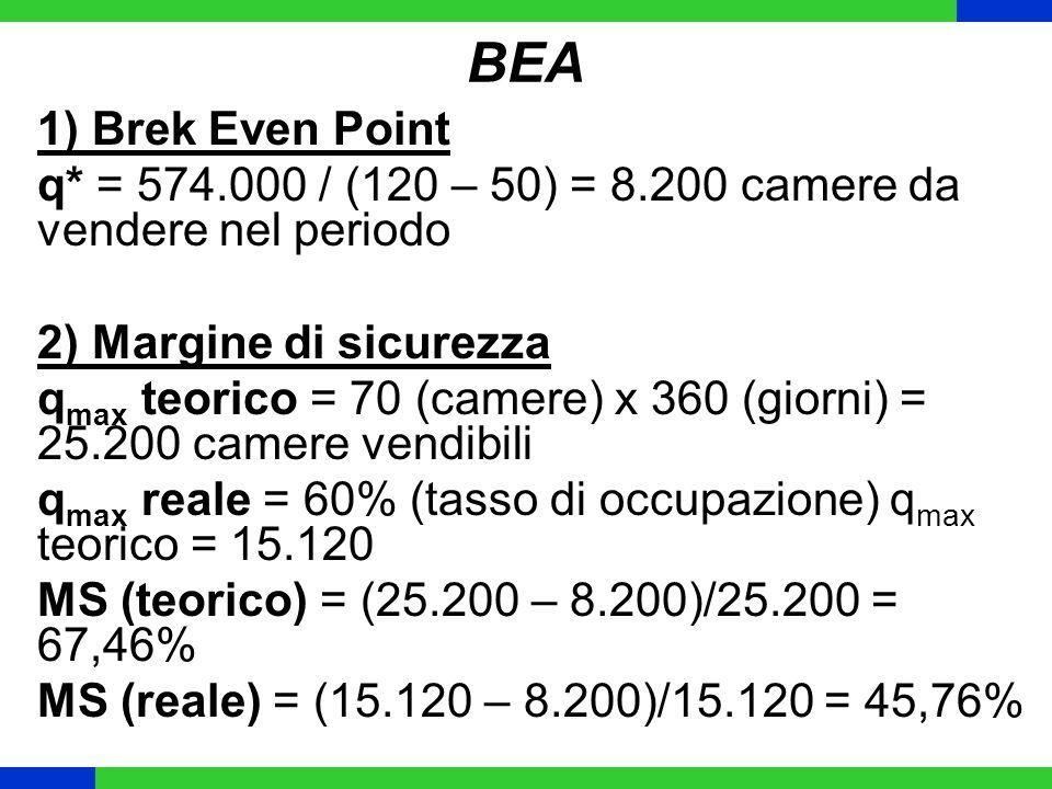 BEA 1) Brek Even Point q* = 574.000 / (120 – 50) = 8.200 camere da vendere nel periodo 2) Margine di sicurezza q max teorico = 70 (camere) x 360 (gior
