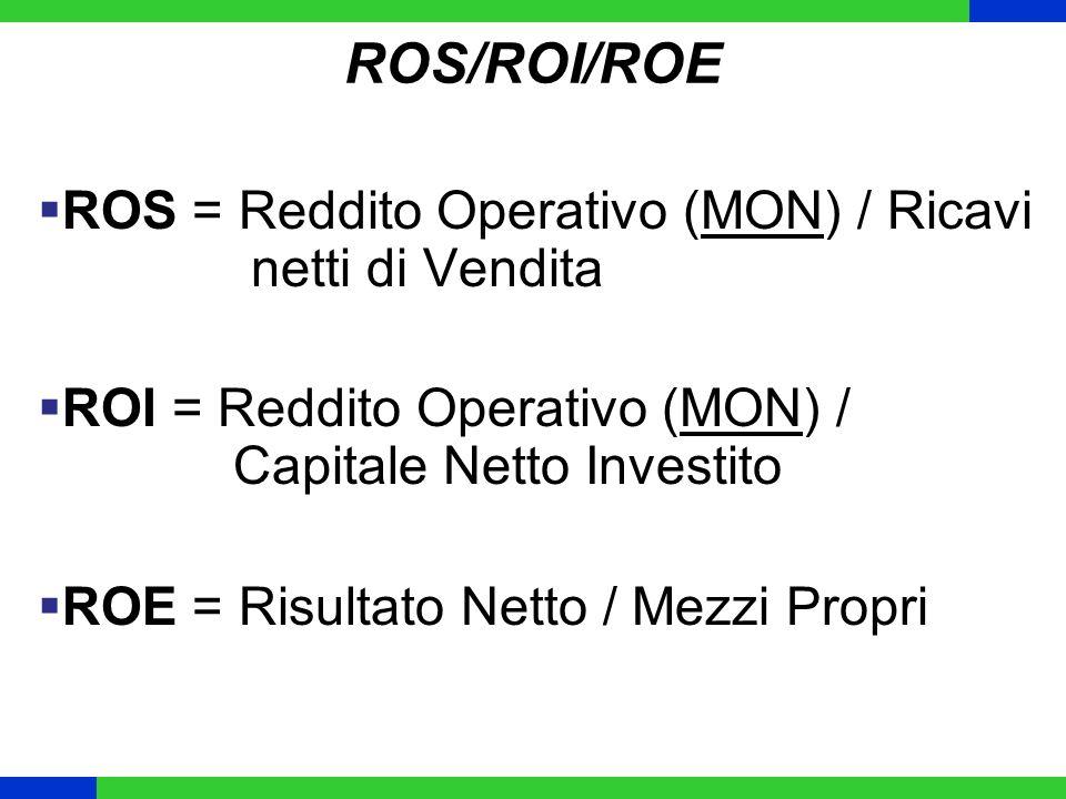 ROS/ROI/ROE ROS = Reddito Operativo (MON) / Ricavi netti di Vendita ROI = Reddito Operativo (MON) / Capitale Netto Investito ROE = Risultato Netto / M