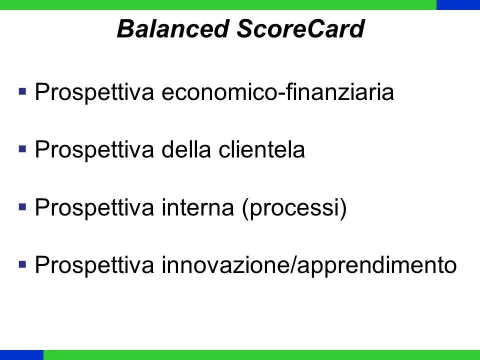 Balanced ScoreCard Prospettiva economico-finanziaria Prospettiva della clientela Prospettiva interna (processi) Prospettiva innovazione/apprendimento