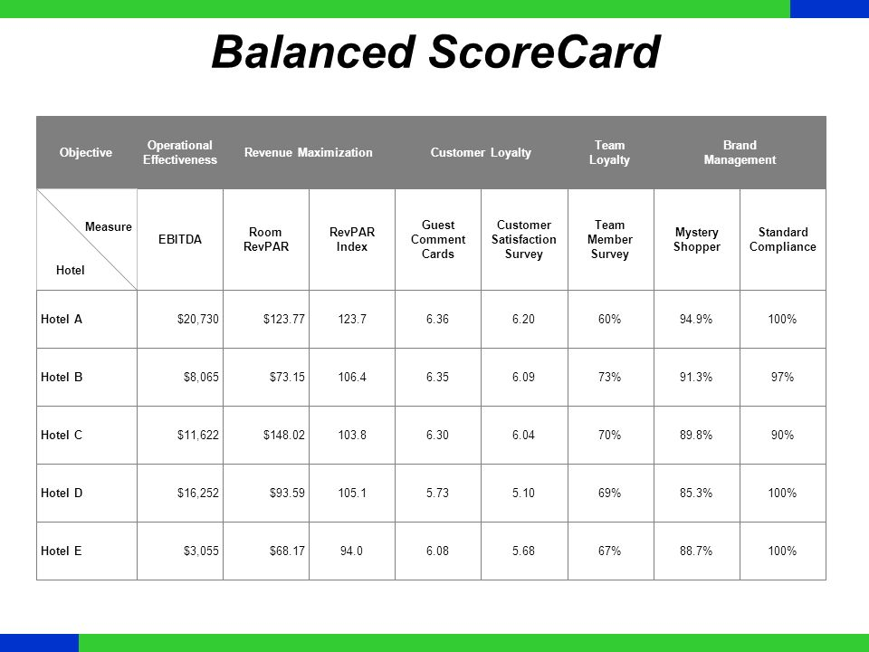 Balanced ScoreCard Objective Operational Effectiveness Revenue Maximization EBITDA Room RevPAR RevPAR Index Guest Comment Cards Customer Satisfaction Survey Mystery Shopper Customer Loyalty Team Loyalty Team Member Survey Brand Management Standard Compliance Measure Hotel Hotel A Hotel B Hotel C Hotel D Hotel E $20,730 $8,065 $11,622 $16,252 $3,055 $123.77 $73.15 $148.02 $93.59 $68.17 123.7 106.4 103.8 105.1 94.0 6.36 6.35 6.30 5.73 6.08 6.20 6.09 6.04 5.10 5.68 94.9% 91.3% 89.8% 85.3% 88.7% 60% 73% 70% 69% 67% 100% 97% 90% 100%
