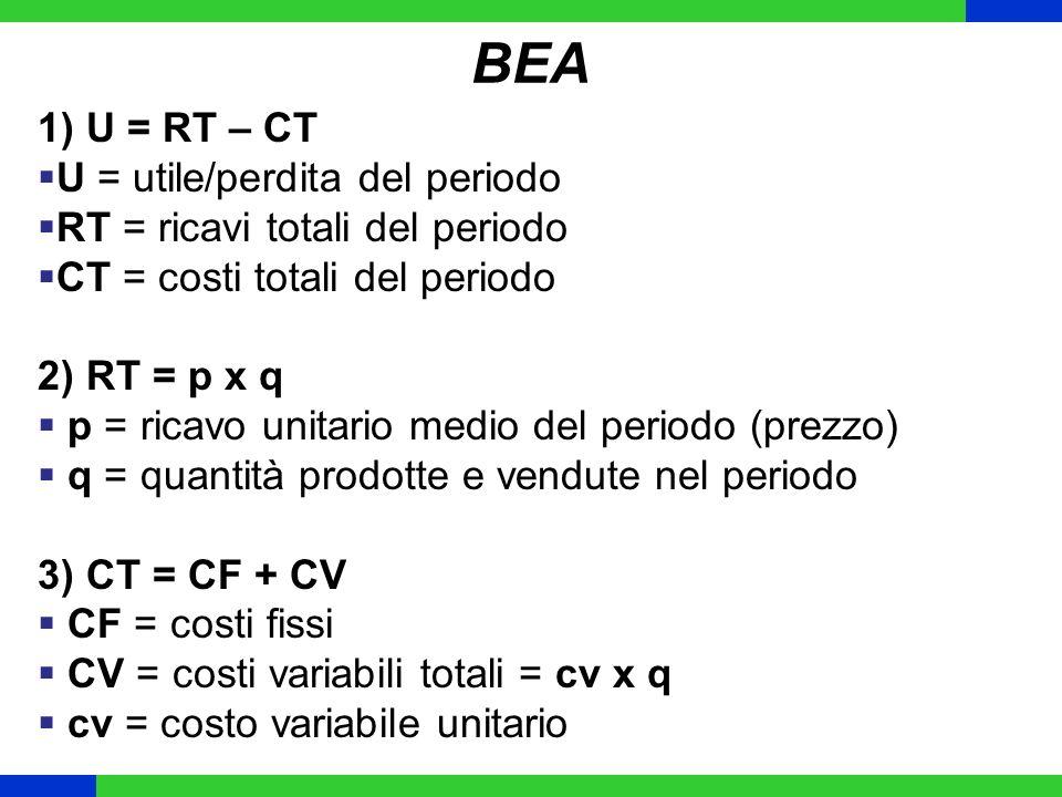 BEA 1) U = RT – CT U = utile/perdita del periodo RT = ricavi totali del periodo CT = costi totali del periodo 2) RT = p x q p = ricavo unitario medio