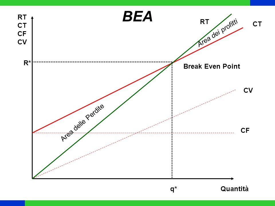 BEA CF CV CT RT Quantità RT CT CF CV Break Even Point q* R* Area delle Perdite Area dei profitti