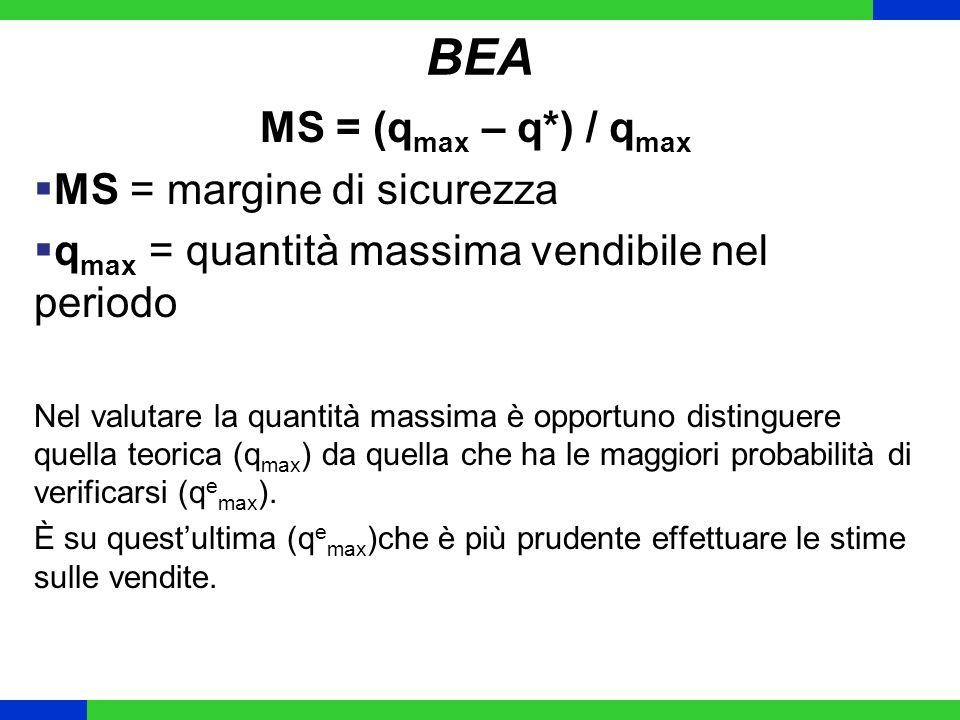 BEA MS = (q max – q*) / q max MS = margine di sicurezza q max = quantità massima vendibile nel periodo Nel valutare la quantità massima è opportuno di