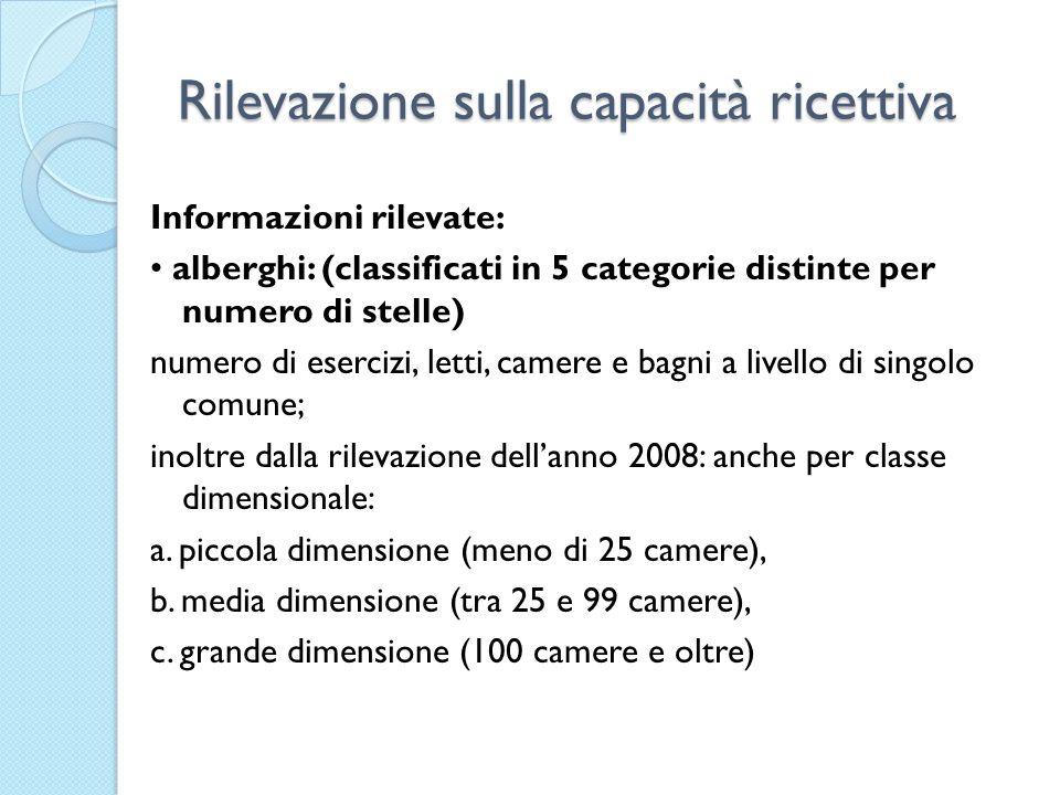 Rilevazione sulla capacità ricettiva Informazioni rilevate: alberghi: (classificati in 5 categorie distinte per numero di stelle) numero di esercizi,