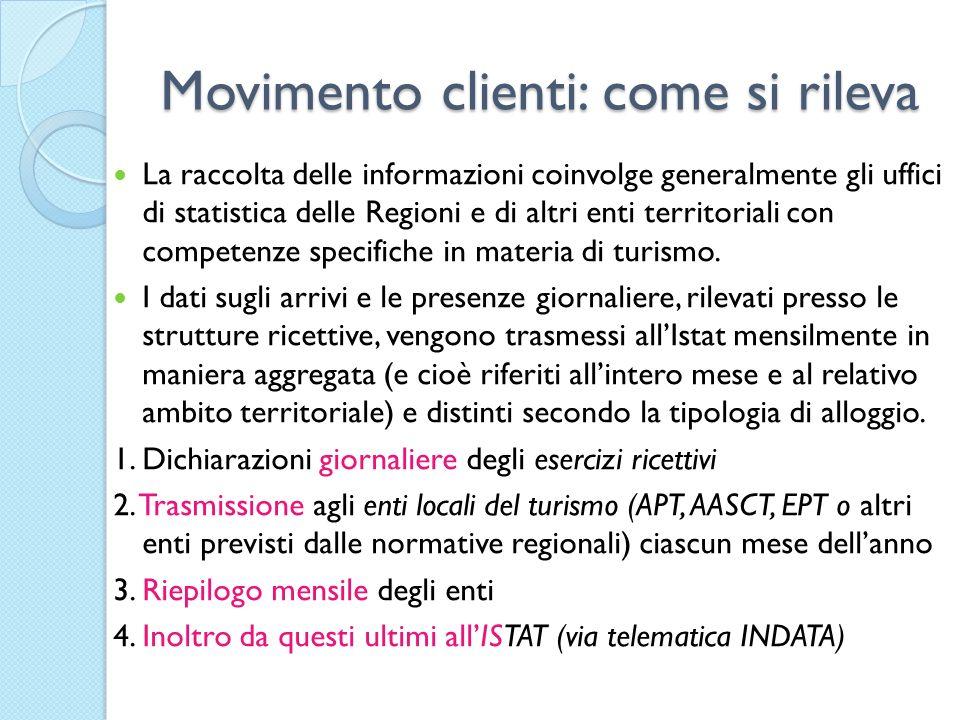 Movimento clienti: come si rileva La raccolta delle informazioni coinvolge generalmente gli uffici di statistica delle Regioni e di altri enti territo