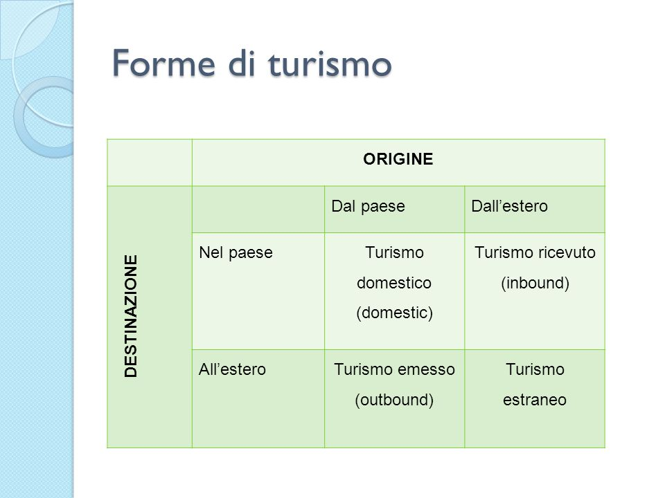 Forme di turismo ORIGINE DESTINAZIONE Dal paeseDallestero Nel paese Turismo domestico (domestic) Turismo ricevuto (inbound) AllesteroTurismo emesso (o
