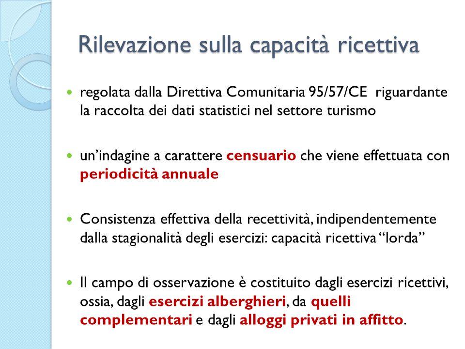 Rilevazione sulla capacità ricettiva regolata dalla Direttiva Comunitaria 95/57/CE riguardante la raccolta dei dati statistici nel settore turismo uni