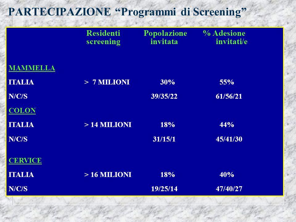 PARTECIPAZIONE Programmi di Screening Residenti Popolazione % Adesione screening invitatainvitati/e MAMMELLA ITALIA > 7 MILIONI 30% 55% N/C/S 39/35/22