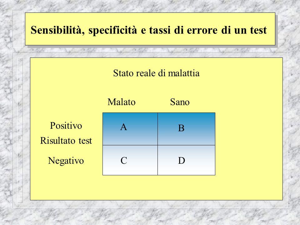 Sensibilità, specificità e tassi di errore di un test Stato reale di malattia Risultato test Positivo Negativo A B CD Malato Sano