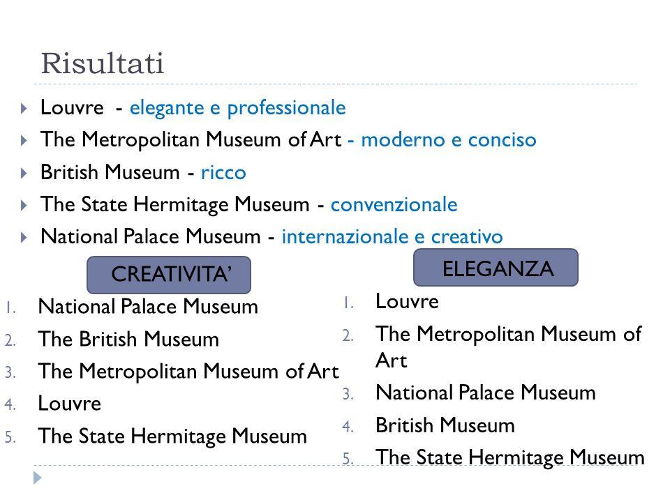 Risultati Louvre - elegante e professionale The Metropolitan Museum of Art - moderno e conciso British Museum - ricco The State Hermitage Museum - convenzionale National Palace Museum - internazionale e creativo CREATIVITA 1.