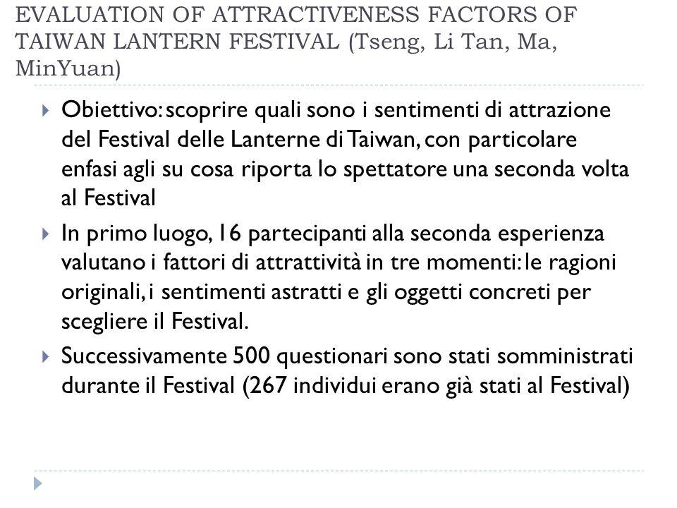 EVALUATION OF ATTRACTIVENESS FACTORS OF TAIWAN LANTERN FESTIVAL (Tseng, Li Tan, Ma, MinYuan) Obiettivo: scoprire quali sono i sentimenti di attrazione