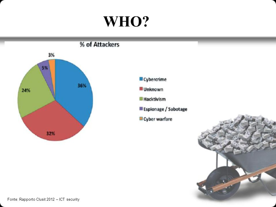WHO? Fonte: Rapporto Clusit 2012 – ICT security