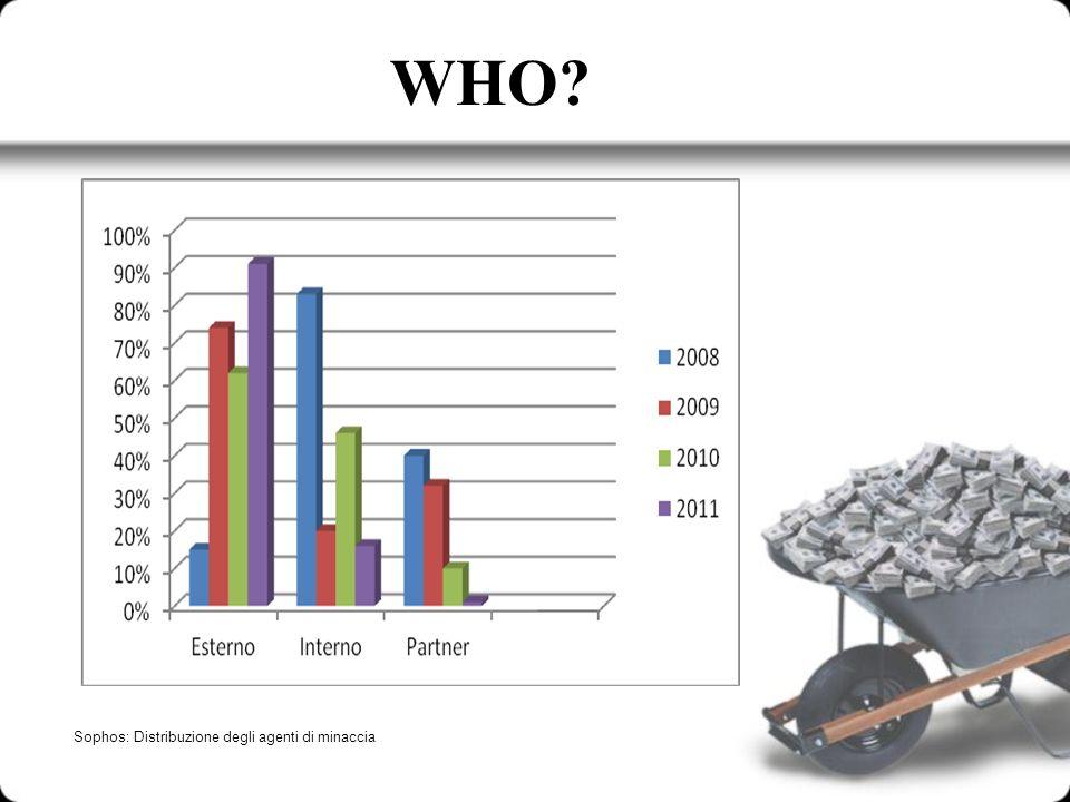 WHO? Sophos: Distribuzione degli agenti di minaccia