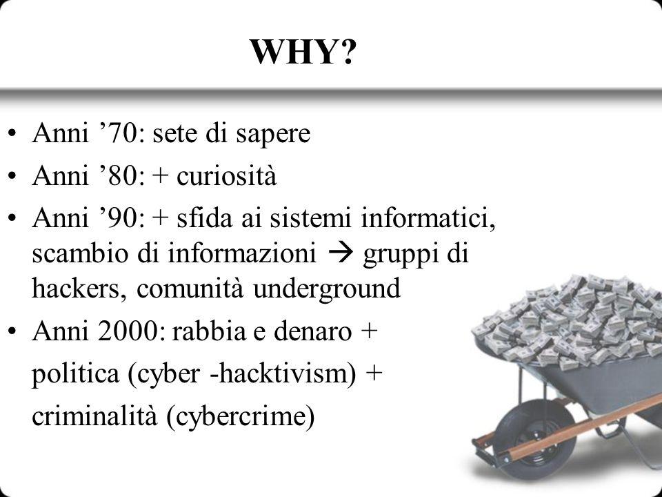 WHY? Anni 70: sete di sapere Anni 80: + curiosità Anni 90: + sfida ai sistemi informatici, scambio di informazioni gruppi di hackers, comunità undergr