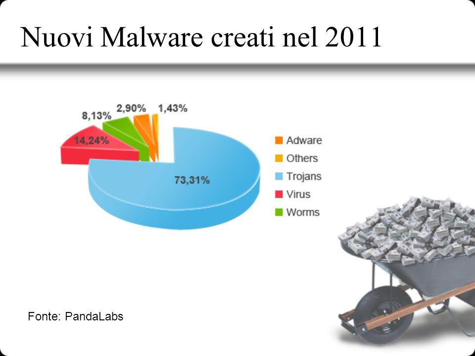 Nuovi Malware creati nel 2011 Fonte: PandaLabs