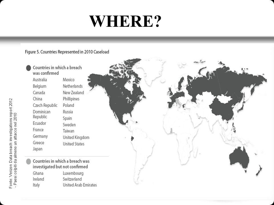WHERE? Fonte: Verizon Data breach investigations report 2012 - Paesi colpiti da almeno un attacco nel 2010