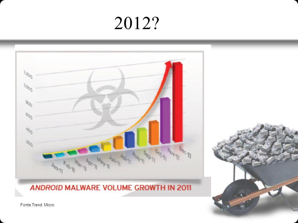2012? Fonte Trend Micro
