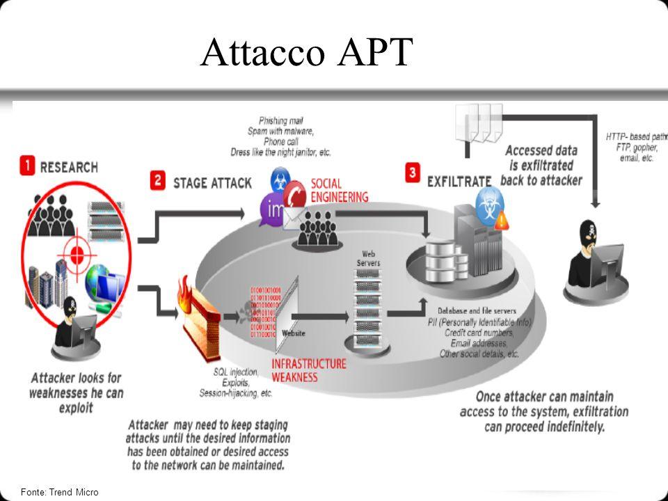 Attacco APT Fonte: Trend Micro