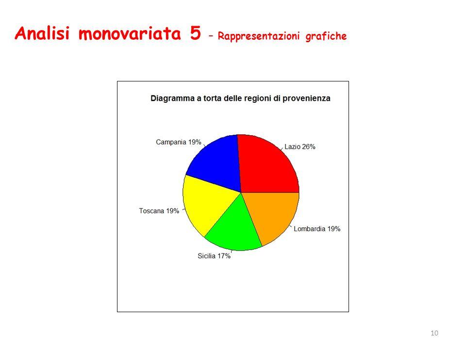 Analisi monovariata 5 – Rappresentazioni grafiche 10