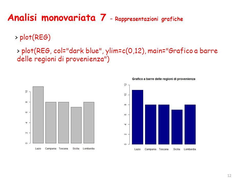 Analisi monovariata 7 – Rappresentazioni grafiche > plot(REG) 12 > plot(REG, col=