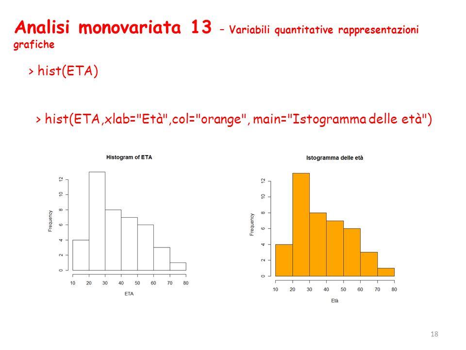 Analisi monovariata 13 – Variabili quantitative rappresentazioni grafiche > hist(ETA) > hist(ETA,xlab=