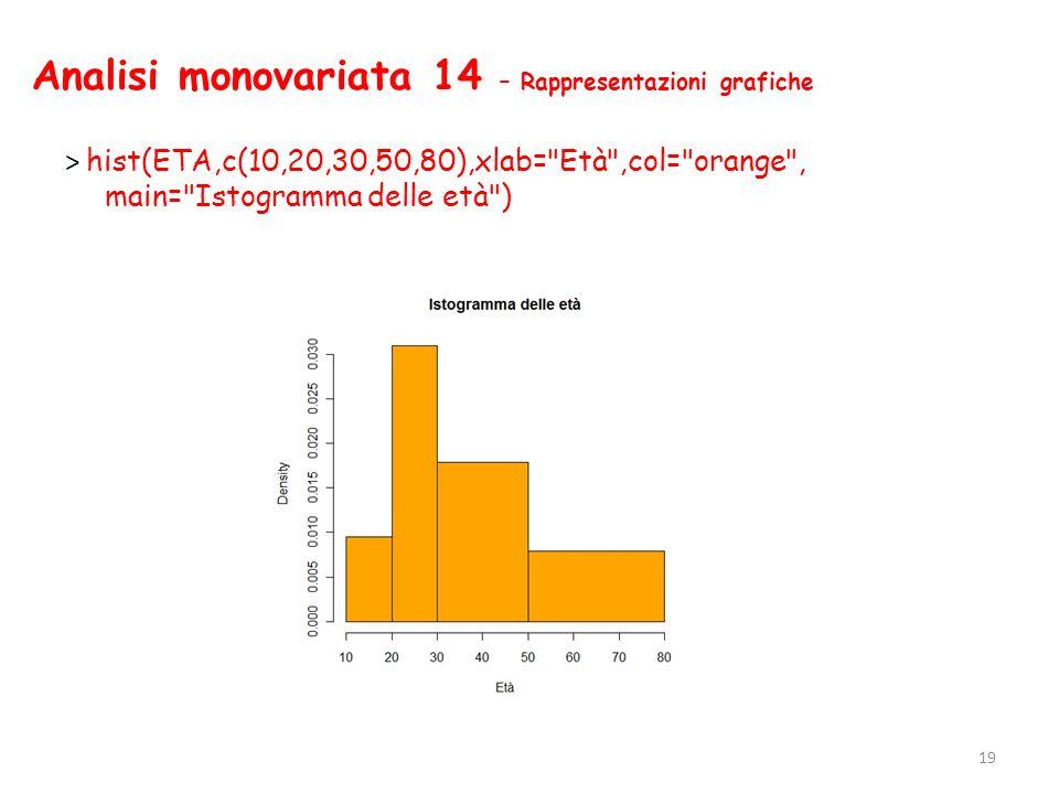 Analisi monovariata 14 – Rappresentazioni grafiche > hist(ETA,c(10,20,30,50,80),xlab=