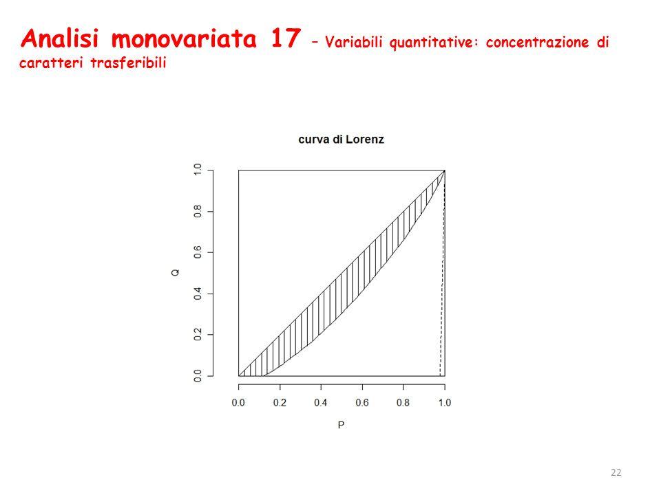 Analisi monovariata 17 – Variabili quantitative: concentrazione di caratteri trasferibili 22